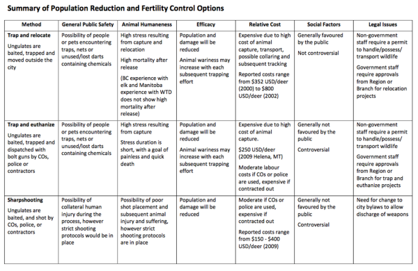 Summary of Population Reduction and Fertility Control Options